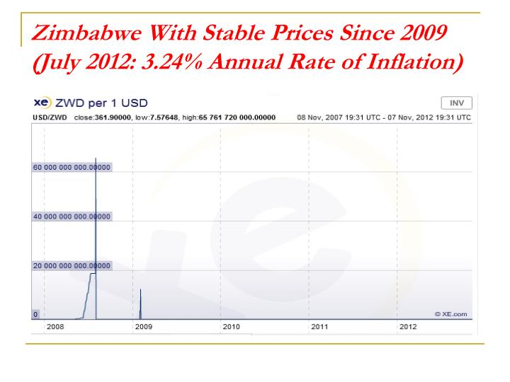 Zimbabwe With Stable Prices Since 2009 (July 2012: 3.24% Annual Rate of Inflation)