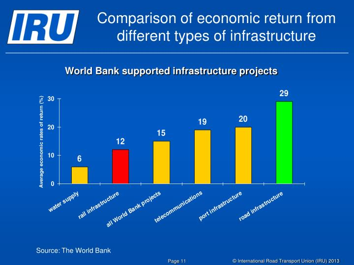 Comparison of economic return from different types of infrastructure