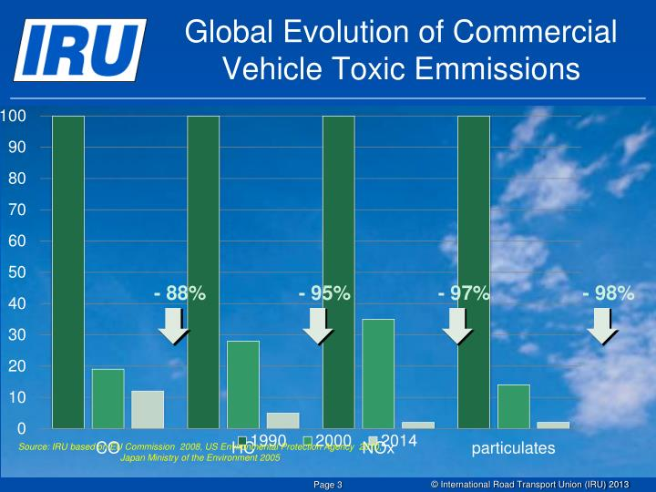 Global Evolution of Commercial Vehicle Toxic Emmissions
