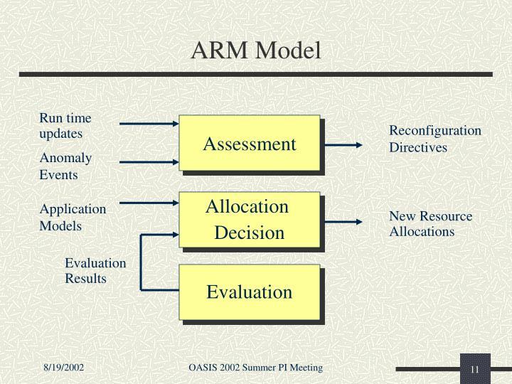 ARM Model