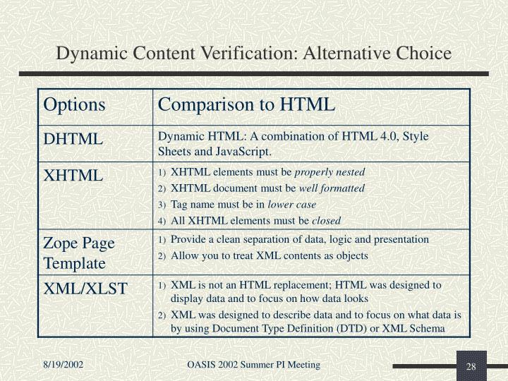 Dynamic Content Verification: Alternative Choice
