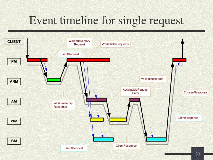 Event timeline for single request