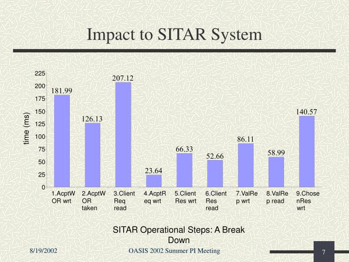 Impact to SITAR System
