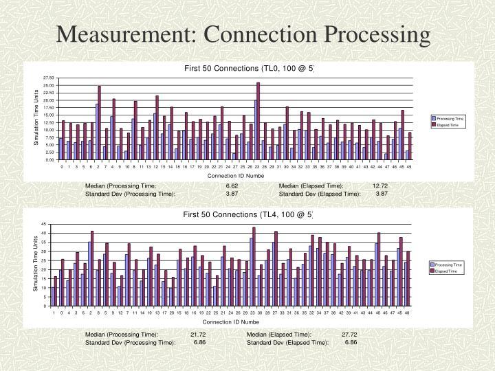 Measurement: Connection Processing