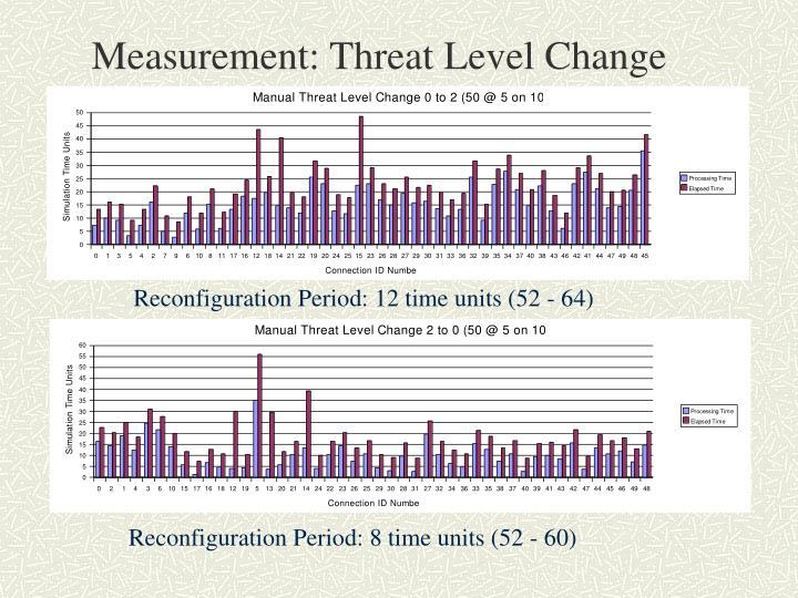 Measurement: Threat Level Change