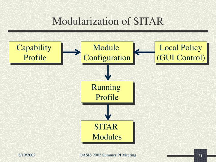 Modularization of SITAR