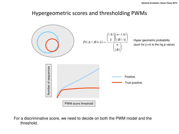 Hypergeometric scores and thresholding PWMs