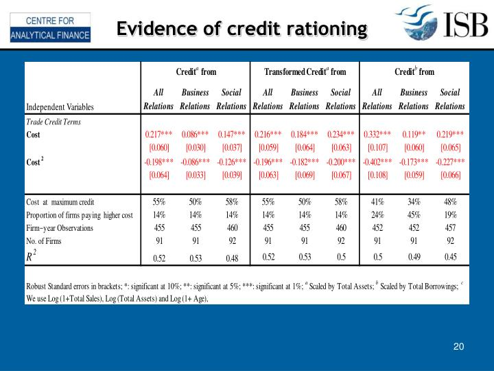 Evidence of credit rationing