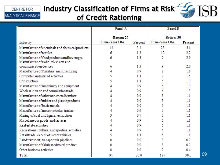 Industry Classification of Firms at Risk of Credit Rationing