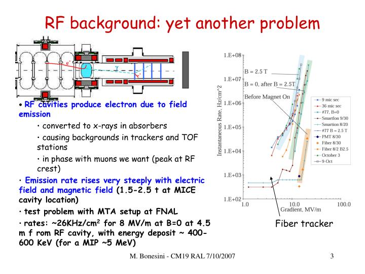 RF background: yet another problem