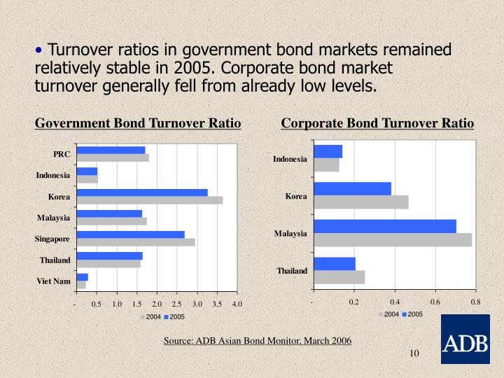 Government Bond Turnover Ratio