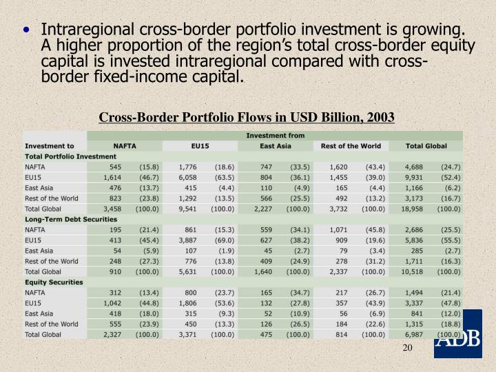 Cross-Border Portfolio Flows in USD Billion, 2003