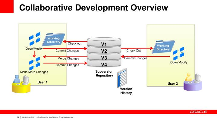 Collaborative Development Overview