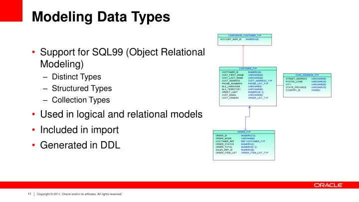 Modeling Data Types