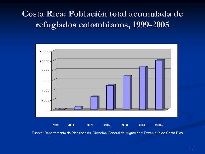 Costa Rica: Población total acumulada de refugiados colombianos, 1999-2005