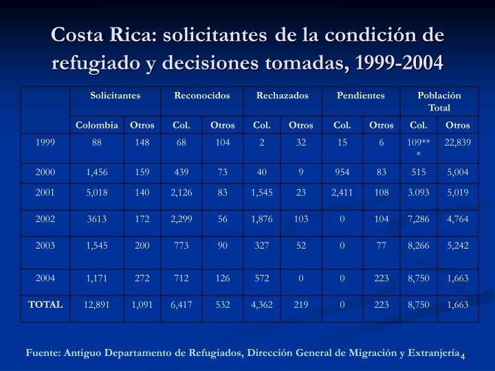 Costa Rica: solicitantes