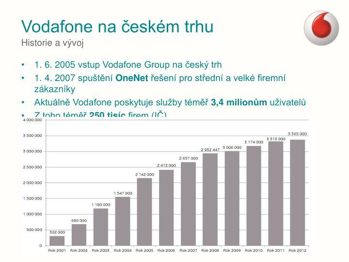Vodafone na českém trhu