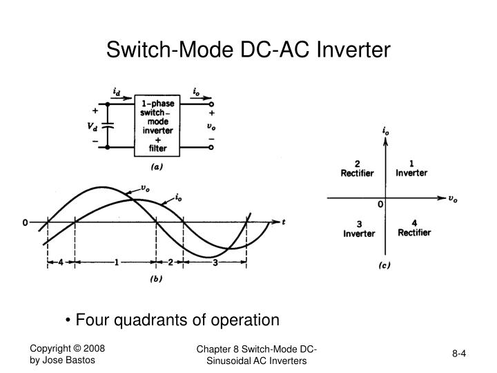 Switch-Mode DC-AC Inverter