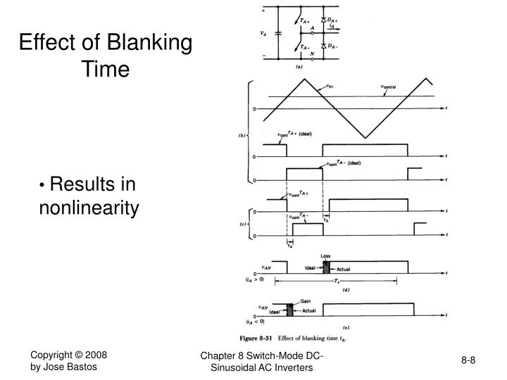 Effect of Blanking Time