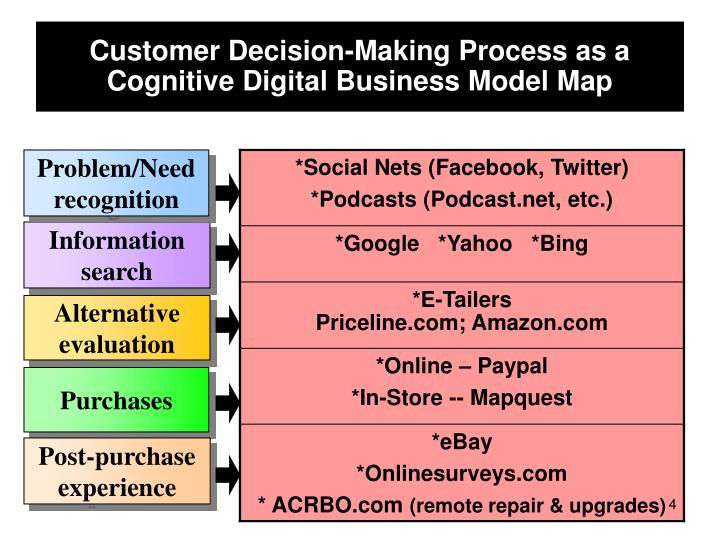 Customer Decision-Making Process as a