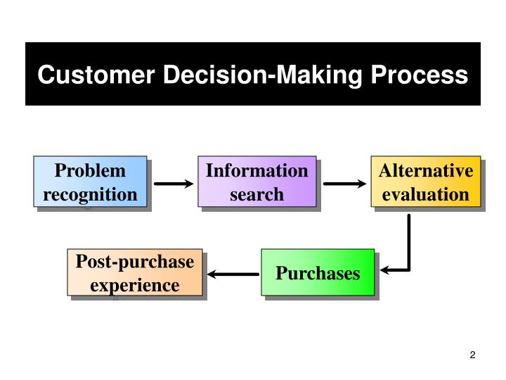 Customer Decision-Making Process