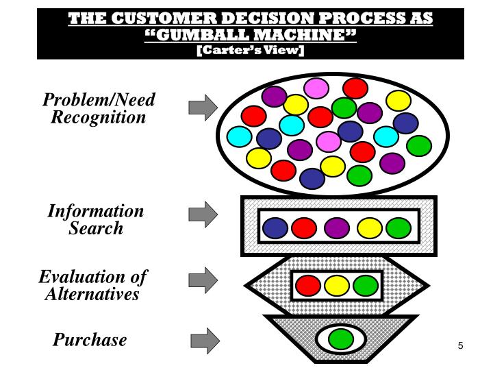 "THE CUSTOMER DECISION PROCESS AS ""GUMBALL MACHINE"""