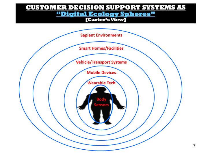 CUSTOMER DECISION SUPPORT SYSTEMS AS