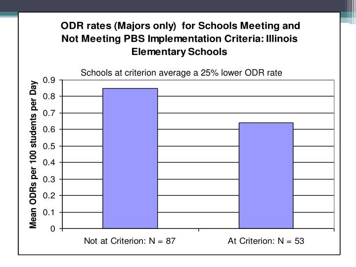 Schools at criterion average a 25% lower ODR rate