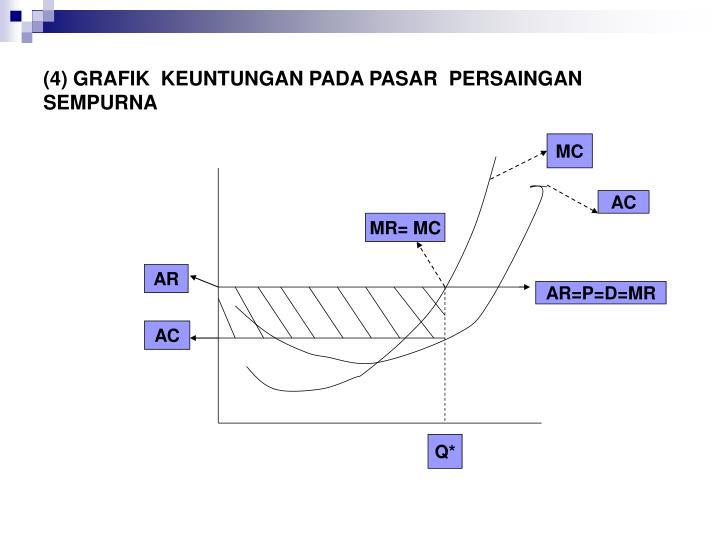 (4) GRAFIK  KEUNTUNGAN PADA PASAR  PERSAINGAN SEMPURNA