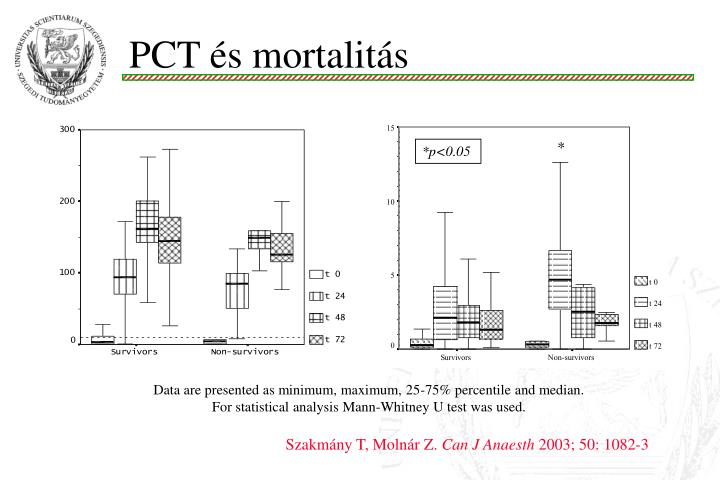 PCT és mortalitás