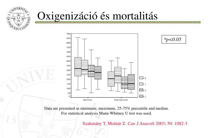 Oxigenizáció és mortalitás