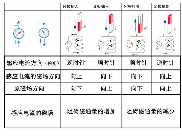 感应电流方向