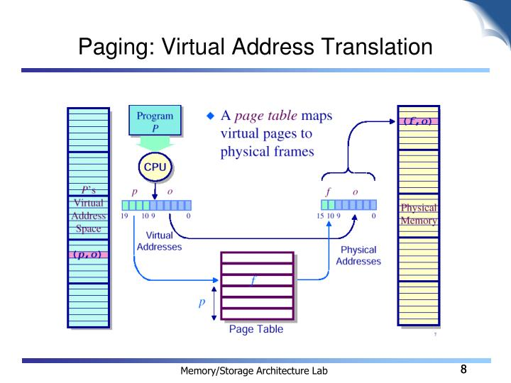 Paging: Virtual Address Translation