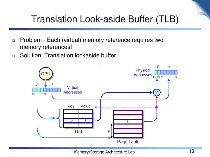 Translation Look-aside Buffer (TLB)