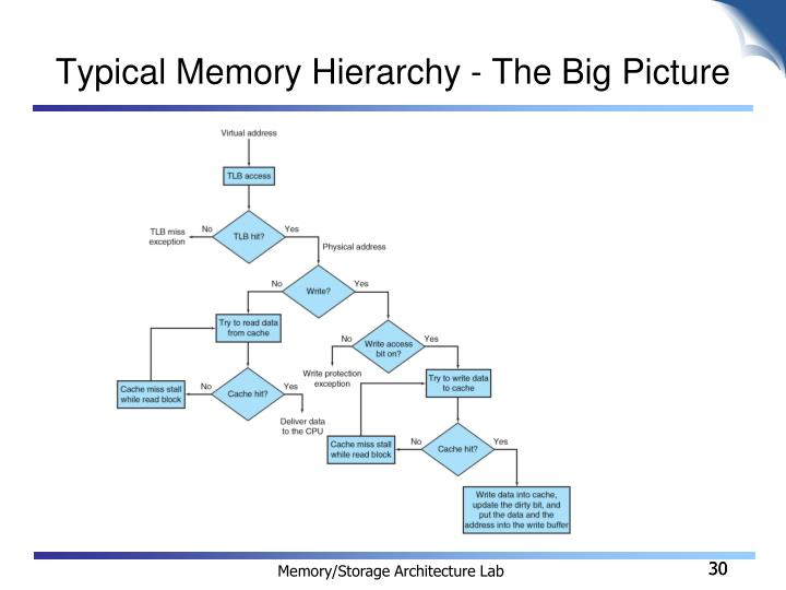 Typical Memory Hierarchy - The Big Picture