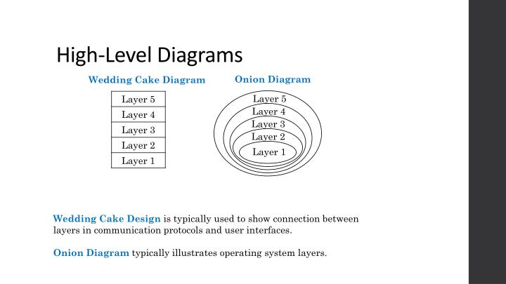 High-Level Diagrams