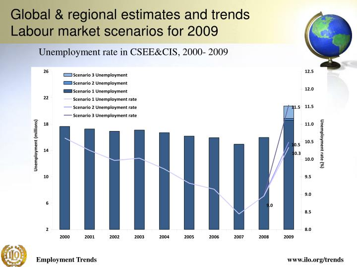 Global & regional estimates and trends