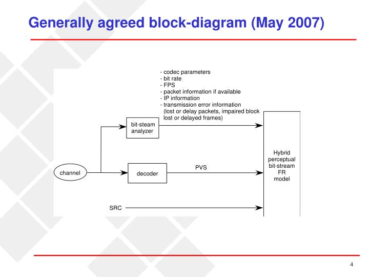 Generally agreed block-diagram (May 2007)