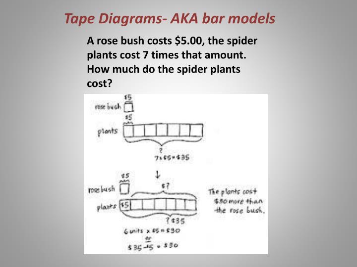 Tape Diagrams- AKA bar models