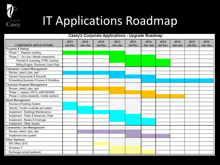 IT Applications Roadmap