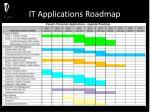it applications roadmap