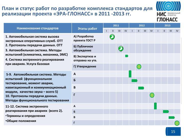 План и статус работ по разработке комплекса стандартов для реализации проекта