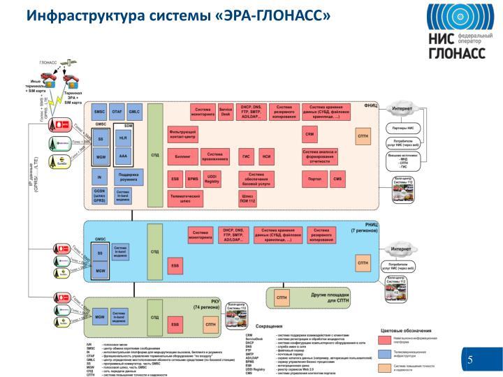 Инфраструктура системы «ЭРА-ГЛОНАСС»
