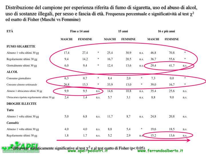Distribuzione del campione per esperienza riferita di fumo di sigaretta, uso ed abuso di alcol, uso di sostanze illegali, per sesso e fascia di età.