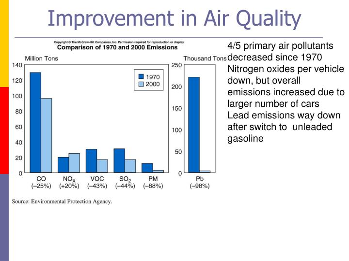 Improvement in Air Quality