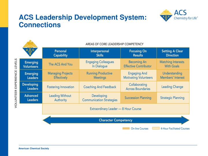ACS Leadership Development System:  Connections