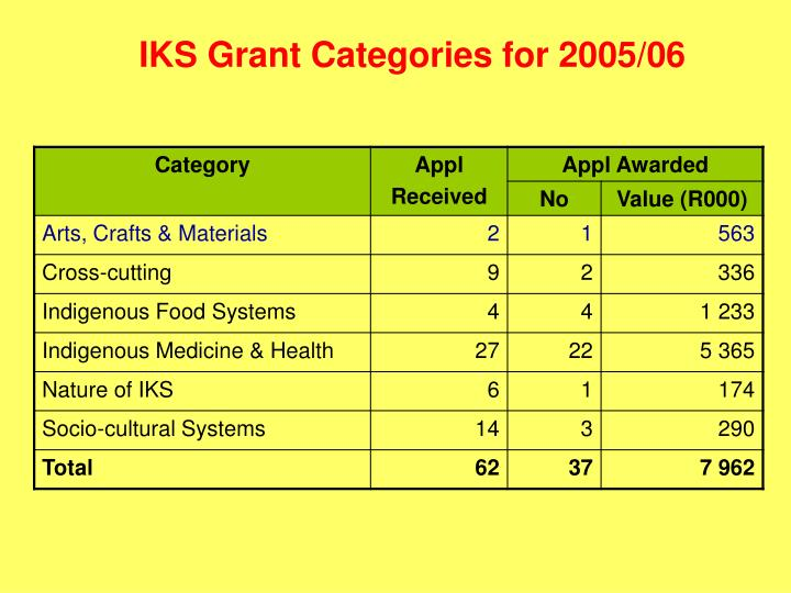 IKS Grant Categories for 2005/06