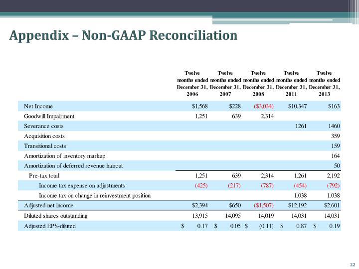 Appendix – Non-GAAP Reconciliation
