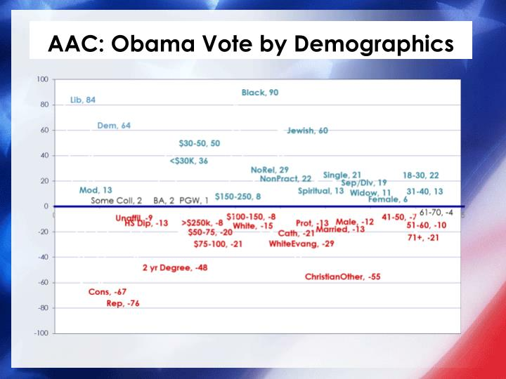 AAC: Obama Vote by Demographics
