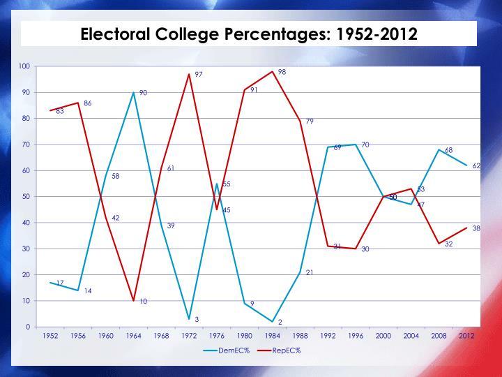 Electoral College Percentages: 1952-2012